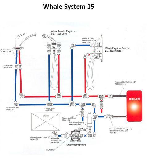 Whale System 15 - Das flexible Wassersystem - Watski Bootszubehör
